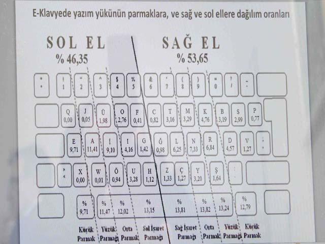 E Klavye Kullanım Şeması